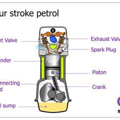 4 Stroke Petrol Engine Diagram 2002 Pontiac Grand Am Fuse Box Engines Start Ppt Video Online Download Four Exhaust Valve Inlet Spark Plug Cylinder