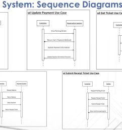 13 to be system sequence diagrams [ 1279 x 720 Pixel ]