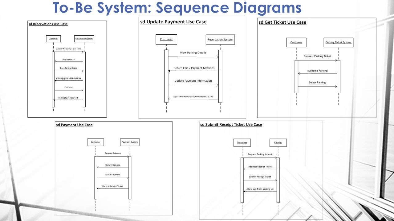 hight resolution of 13 to be system sequence diagrams