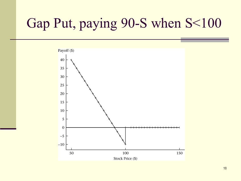 knock in option payoff diagram venn word 2007 chapter 14 exotic options i ppt video online download 18 gap put paying 90 s when 100