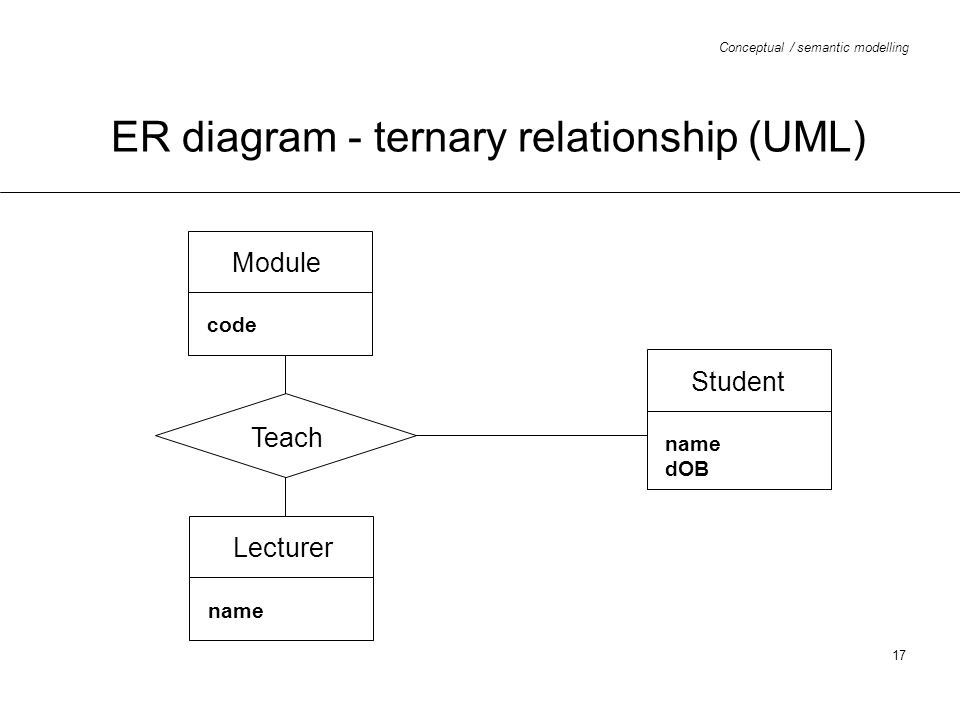 relationship code diagram c2r chy4 wiring conceptual semantic modelling ppt download er ternary uml