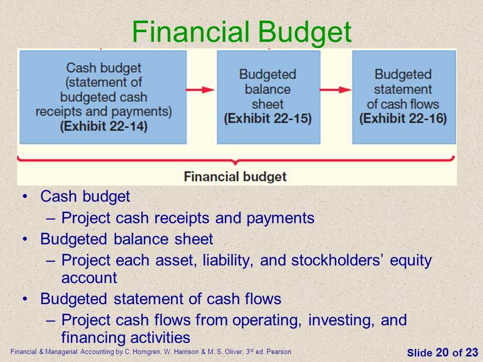 The Master Budget and Responsibility Accounting - ppt video online ...