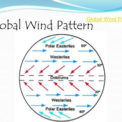 Global Wind Patterns Diagram Kinetico Parts Ppt Download 29 Pattern