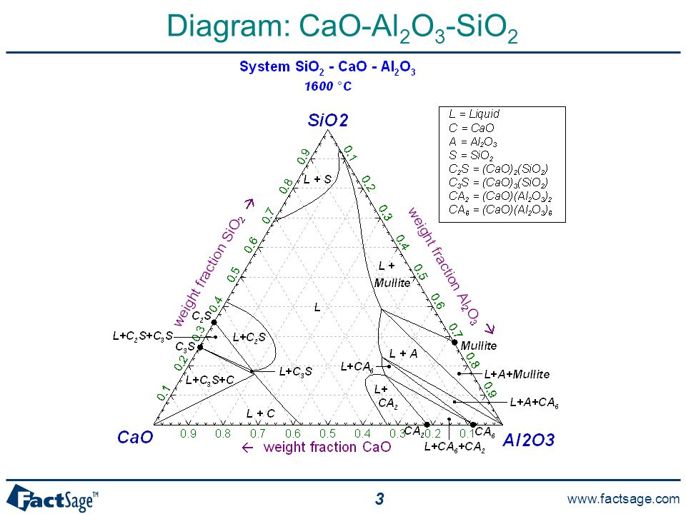 sio2 phase diagram narva 175 spotlight wiring general sections ppt download 3 cao al2o3