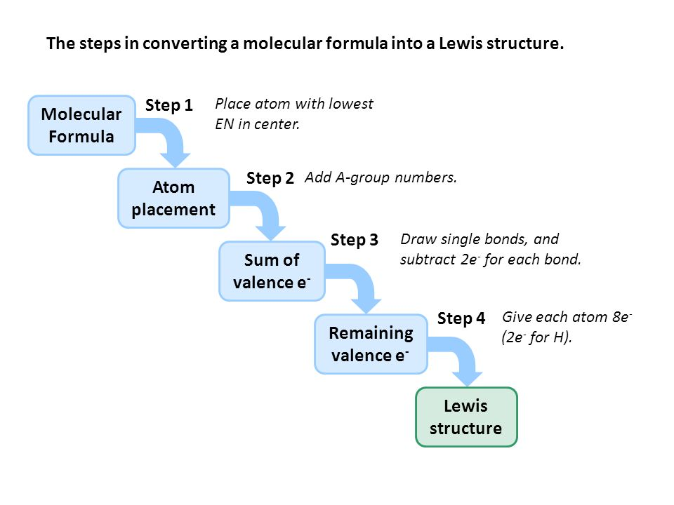 lewis dot diagram steps 1994 jeep grand cherokee laredo stereo wiring writing structures of simple covalent molecules ppt download the in converting a molecular formula into structure