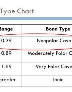 Moderately polar covalent also catalyst  october way back wednesday ppt video online rh slideplayer
