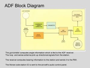 ADF Automatic Direction Finder  ppt video online download