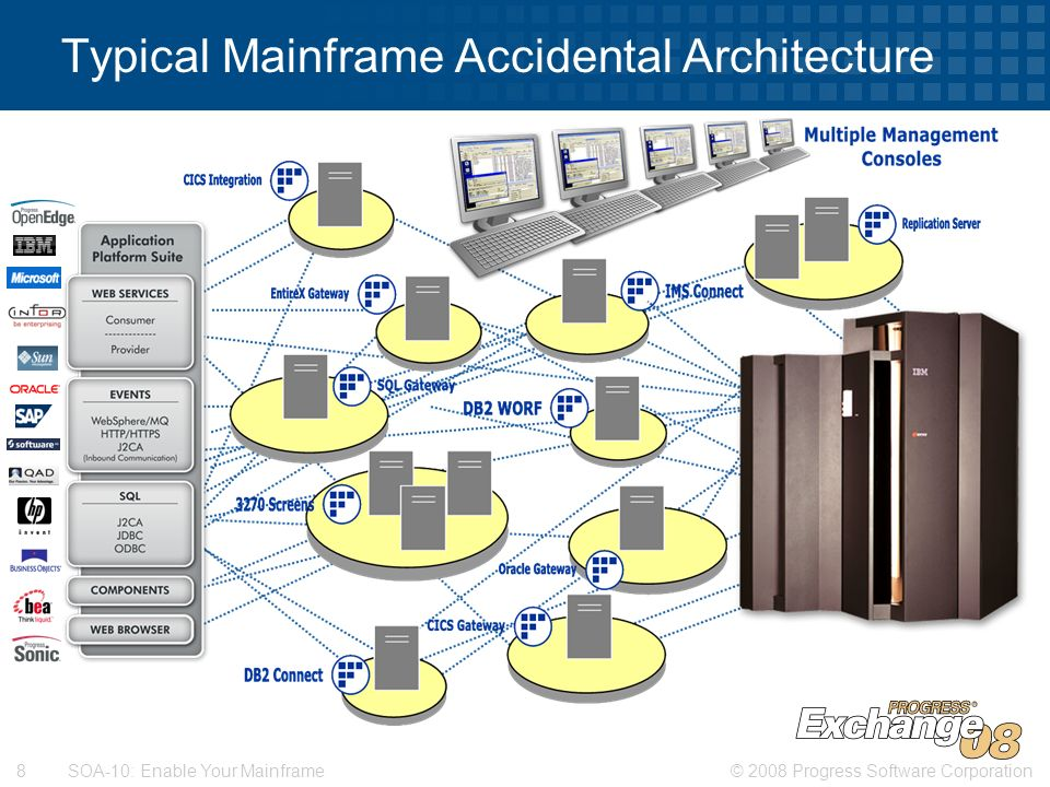 mainframe architecture diagram john deere alternator wiring soa 10 enable your ppt download typical accidental