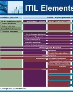 itil elements chart ask participants to pull out this hand and keep it handy through the days as reference also information technology infrastructure library  ppt download rh slideplayer