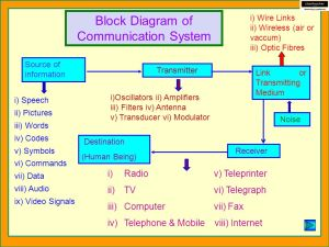 COMMUNICATION SYSTEM BASIC PRINCIPLES OF COMMUNICATION