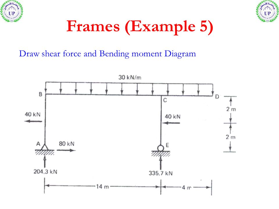 Shear Force And Bending Moment Diagram Examples Ppt Custom Wiring