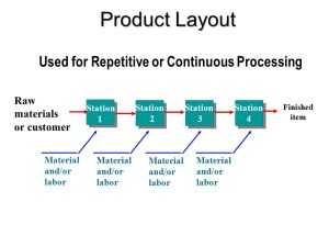 Process Selection and Facility Layout  ppt video online