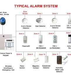 typical alarm system zone smoke bell siren speaker strobe zone 1 [ 1056 x 816 Pixel ]