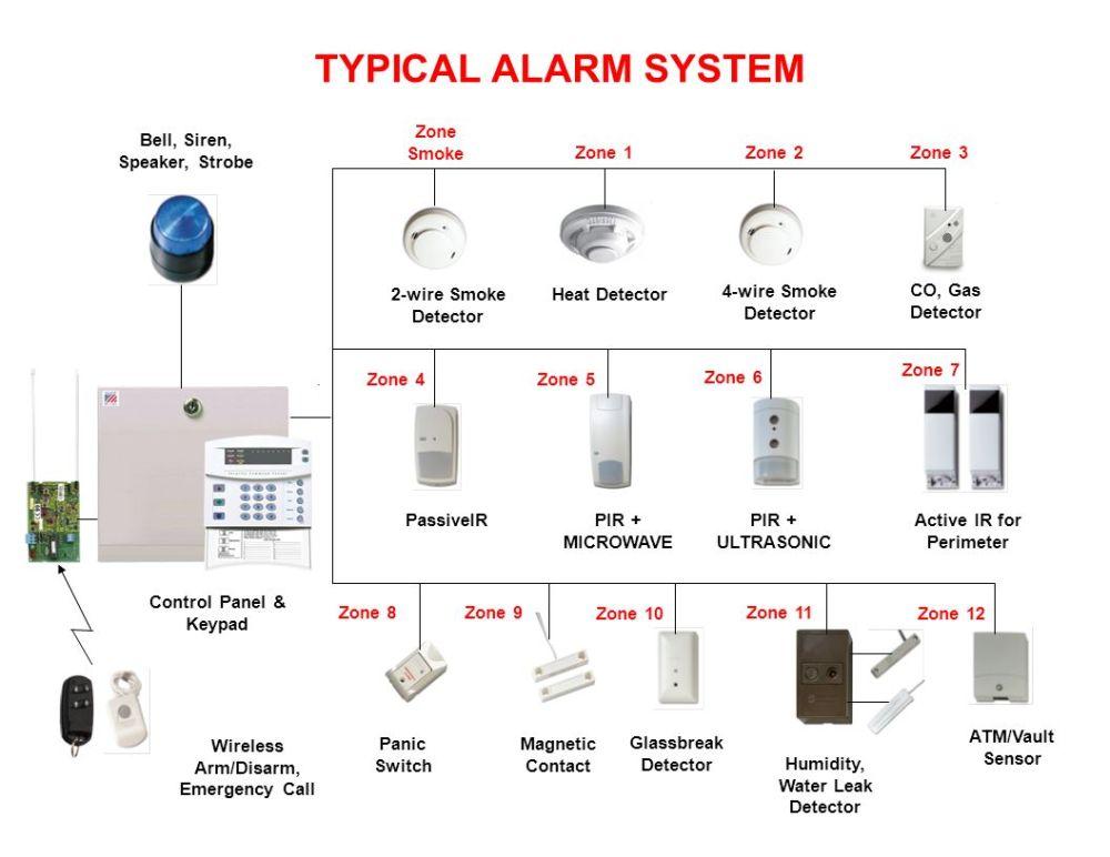 medium resolution of typical alarm system zone smoke bell siren speaker strobe zone 1