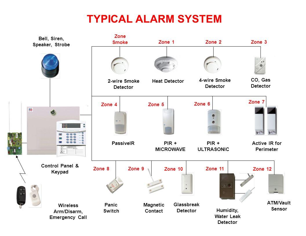 hight resolution of typical alarm system zone smoke bell siren speaker strobe zone 1