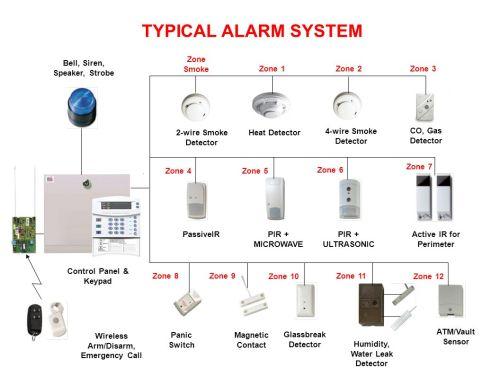 small resolution of typical alarm system zone smoke bell siren speaker strobe zone 1