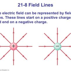 What Do The Lines Represent In An Electric Field Diagram Entity Relationship Er Examples Chapter 21 Charge And Ppt Video Online 8 Can Be Represented By These