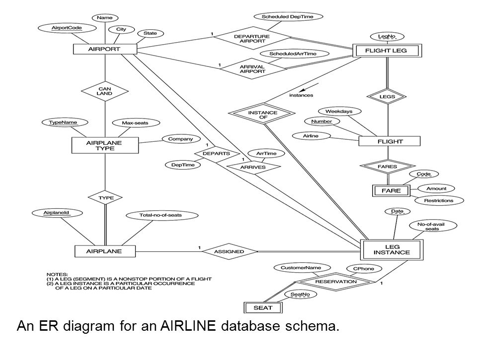 airport er diagram sample network for small business dbms module 1 modeling ppt video online download 59 an airline database schema