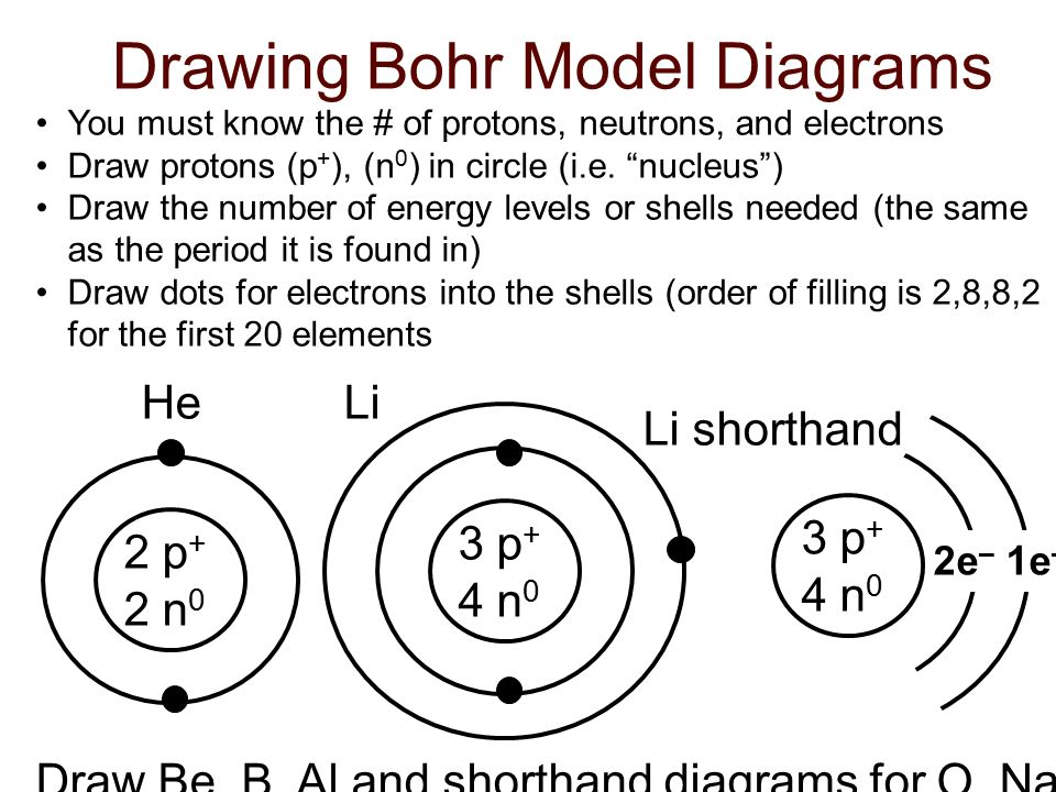 how do you draw a bohr rutherford diagram 3 phase electric motor wiring model diagrams of atoms ppt download drawing
