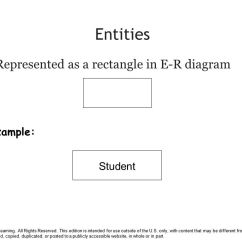 Er Diagram For Social Networking Site Pir Sensor Wiring Chapter 7 Data Modeling With Entity Relationship Diagrams Ppt Entities Represented As A Rectangle In E R Example Student