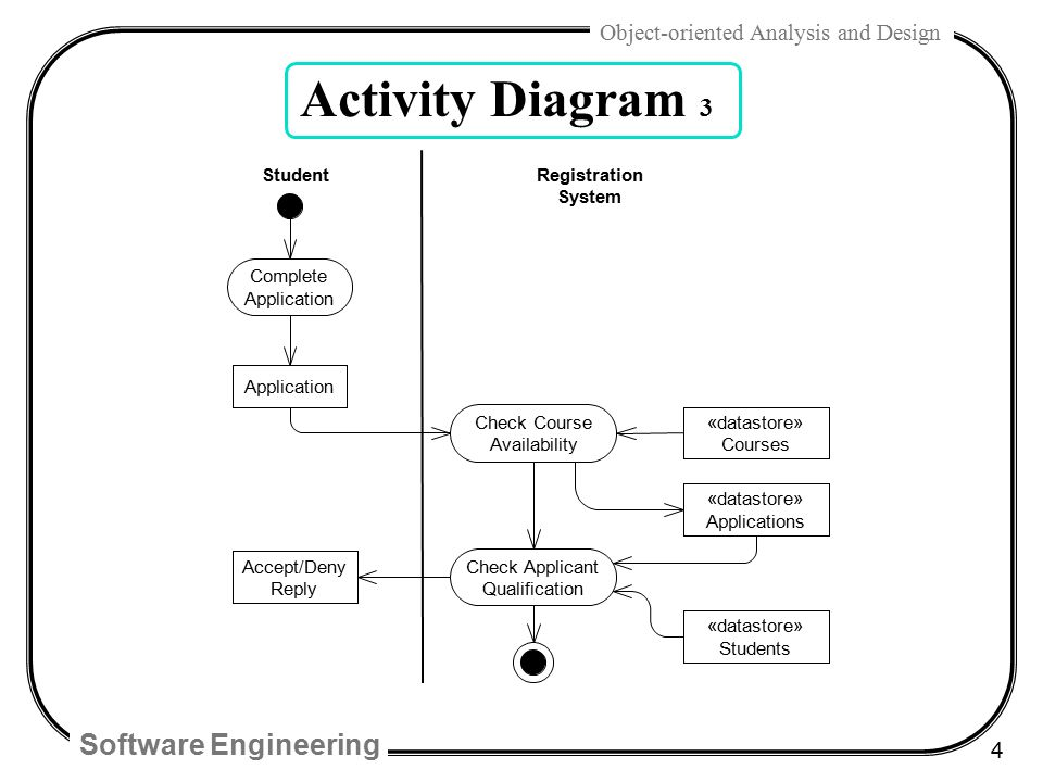 activity diagram for student information system