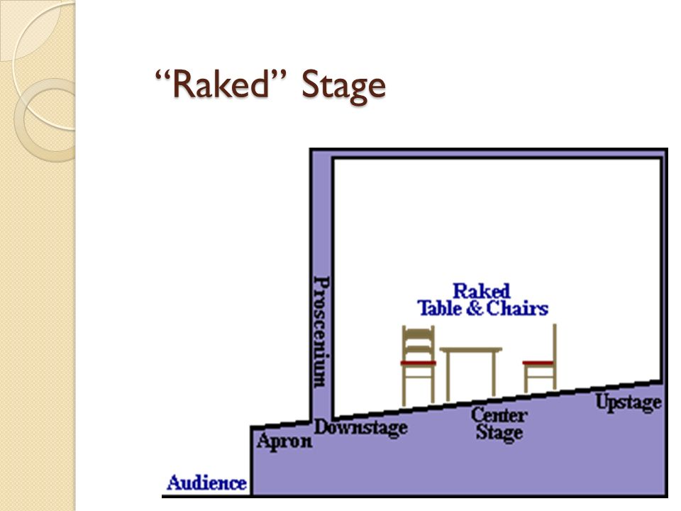 stage directions diagram dicktator wiring chapter 6 ppt video online download 2 raked