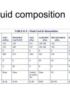 iv fluid composition also and electrolytes ppt video online download rh slideplayer