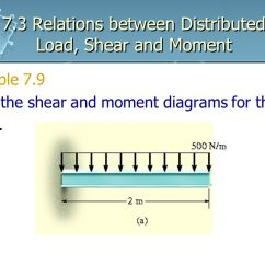 Shear And Moment Diagrams Distributed Load Three Phase Star Delta Wiring Diagram Typical To Wye Four Wire Transformer 7 3 Relations Between Ppt Download