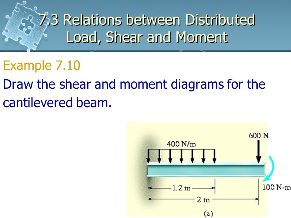 shear and moment diagrams distributed load electron dot diagram for n2 7 3 relations between ppt download