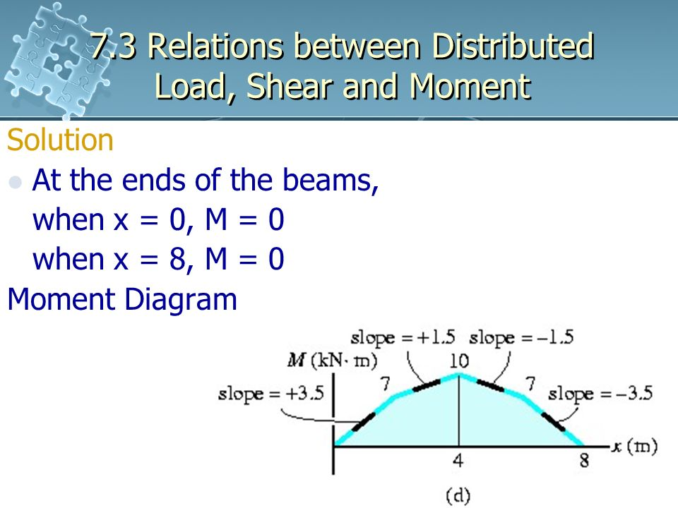 shear and moment diagrams distributed load 7 pin flat caravan plug wiring diagram 3 relations between ppt download
