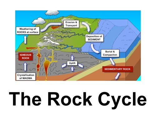 small resolution of The Rock Cycle. - ppt download