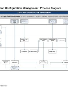 Service asset and configuration management benefits also introduction to itil ppt download rh slideplayer