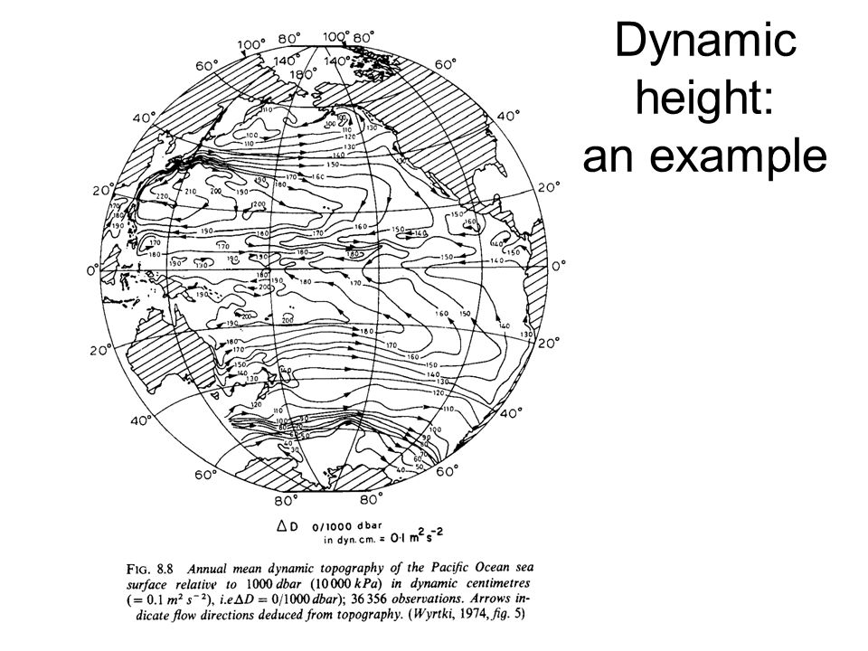 Basic dynamics The equations of motion and continuity