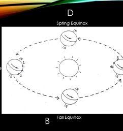 2 d spring equinox 1 a c summer solstice winter solstice b fall equinox [ 1280 x 720 Pixel ]