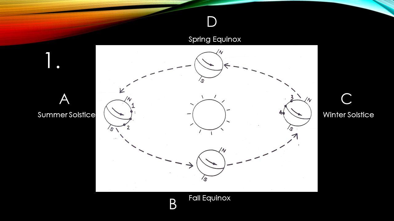 hight resolution of 2 d spring equinox 1 a c summer solstice winter solstice b fall equinox