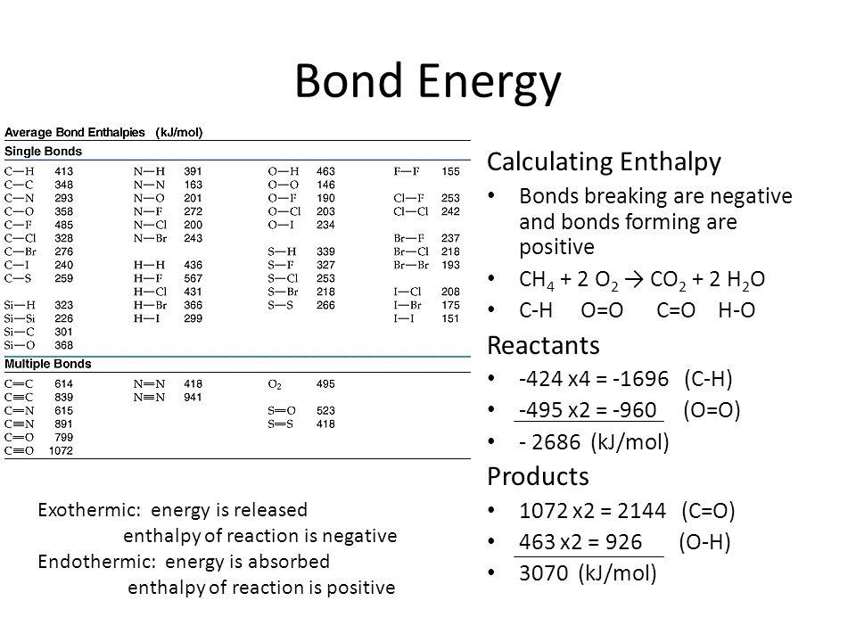 bond energy for co2