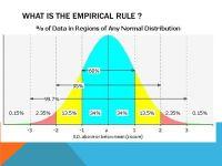 Normal Distribution Empirical Rule Worksheet ...