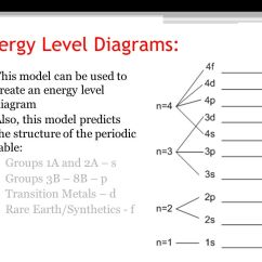How To Make An Energy Level Diagram Jeep Xj Fuse Box The Bohr Model And Quantum Mechanical Of Atom Ppt 36 Diagrams
