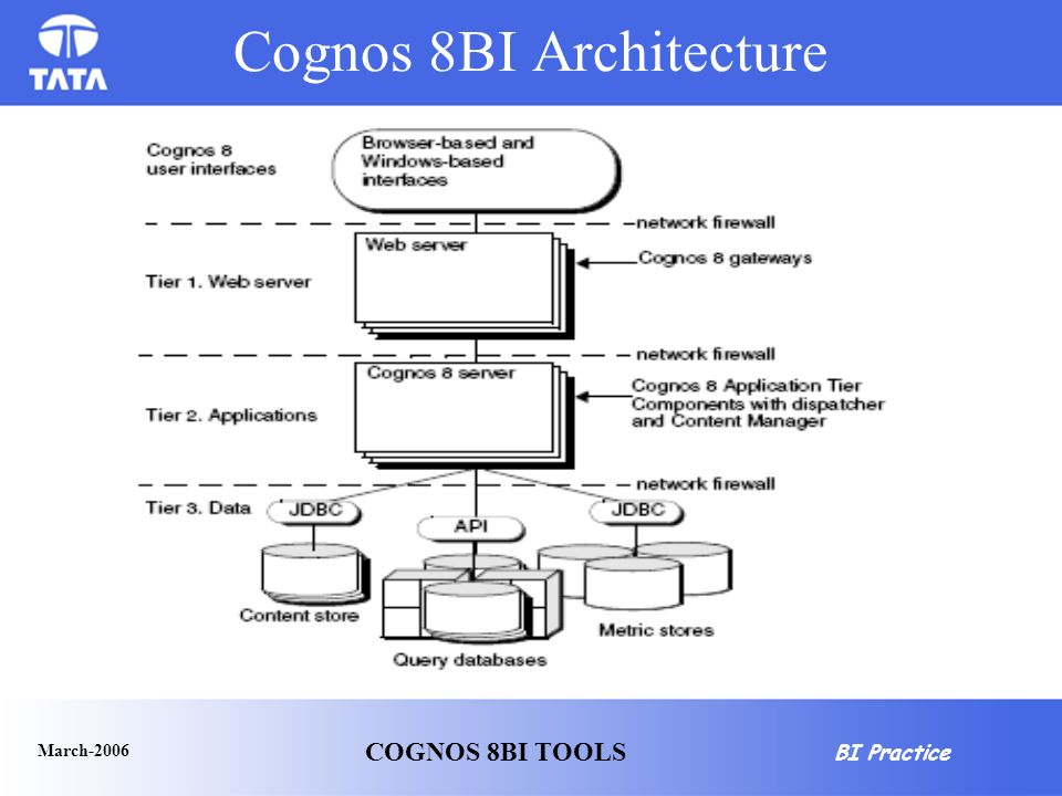 cognos architecture diagram clipsal telephone socket wiring awesome home inspiration interior