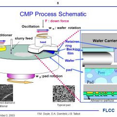 Cmp Lab Diagram Ar Rifle Parts Wiring Schematic Feature Level Compensation And Control Chemical Mechanical8 Process