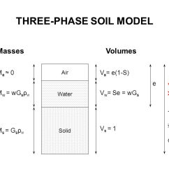 Three Phase Diagram Of Soil Yamaha Jet Boat Wiring Geo Mechanics Ce2204 Engineering Properties Soils Ppt Video 3 Model