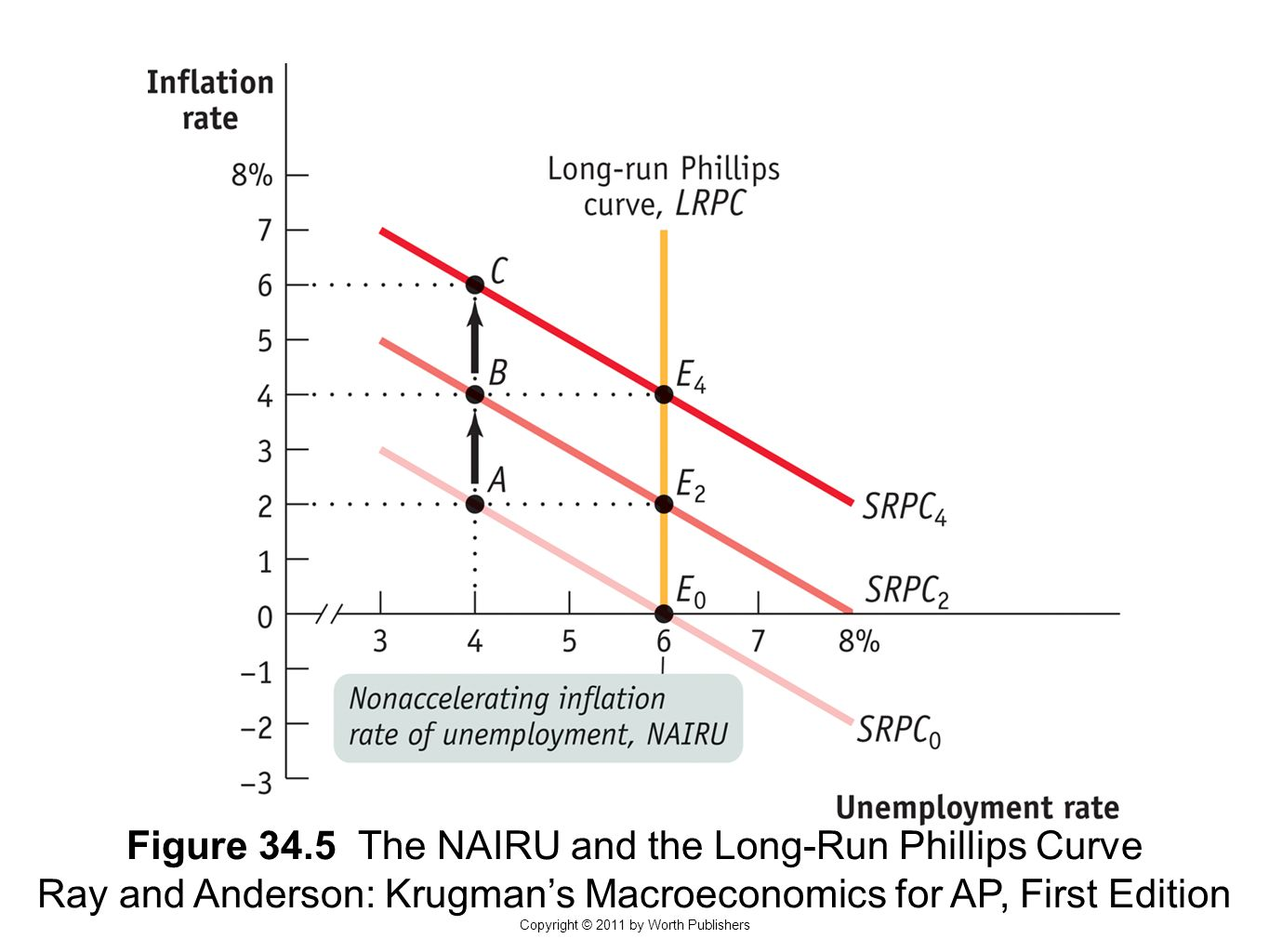 Module Inflation And Unemployment The Phillips Curve