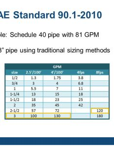 Ashrae standard example schedule pipe with gpm also sizing variable flow piping  an opportunity for reducing energy rh slideplayer
