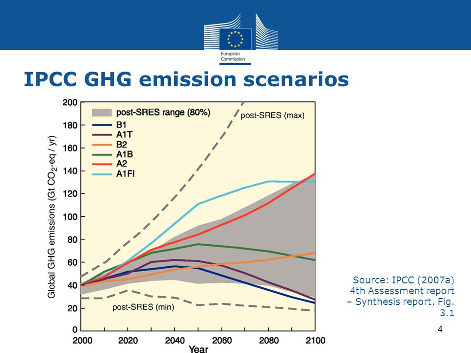 https://i0.wp.com/slideplayer.com/slide/8651031/26/images/4/IPCC+GHG+emission+scenarios.jpg