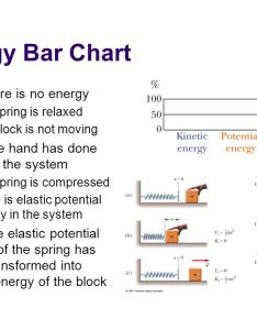 energy bar chart also chapter of  system ppt video online download rh slideplayer