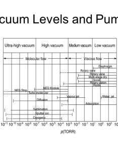 Vacuum levels and pumps also technology ppt video online download rh slideplayer