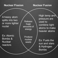 Fission Vs Fusion Venn Diagram Turn Signal Crossword Nuclear And Ppt Video Online Download 21 Release