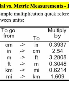 Imperial vs metric measurements length also conversion challenge warm up ppt video online download rh slideplayer