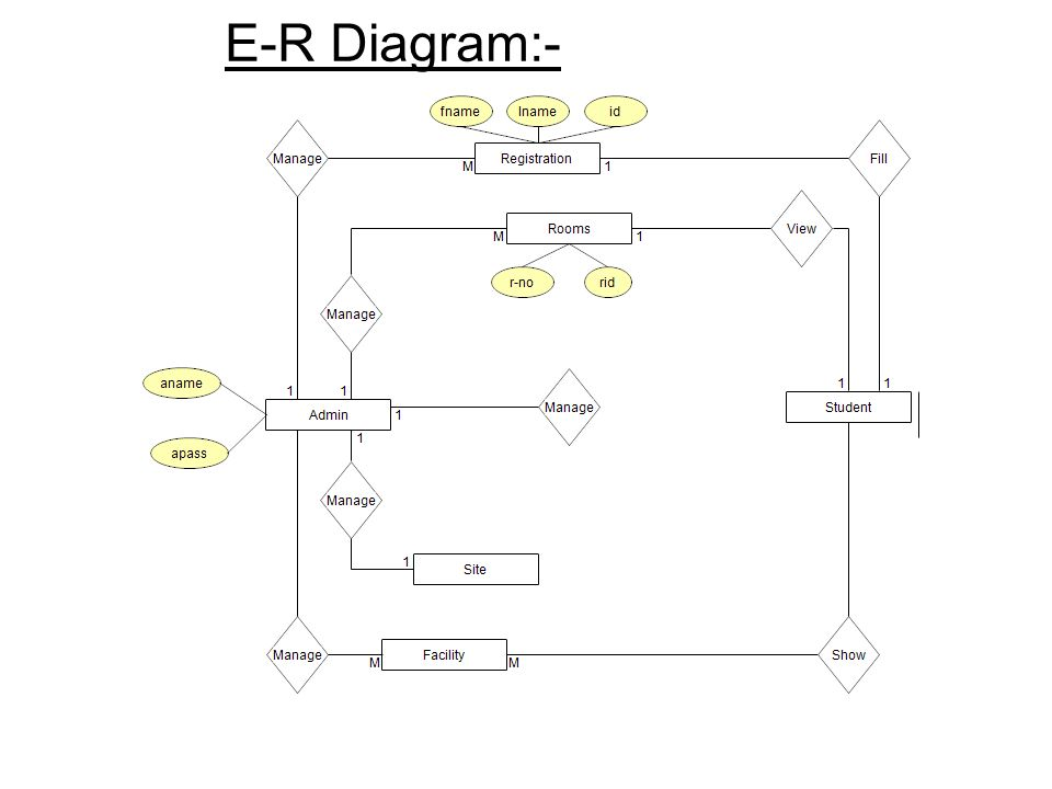hostel management system er diagram singer sewing machine threading a project report on ppt video online download 15 e r
