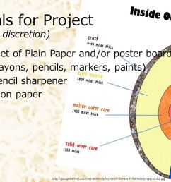 materials for project at teacher discretion  [ 1280 x 720 Pixel ]